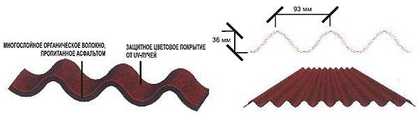 Характеристика битумных листов Коррубит (Corrubit)