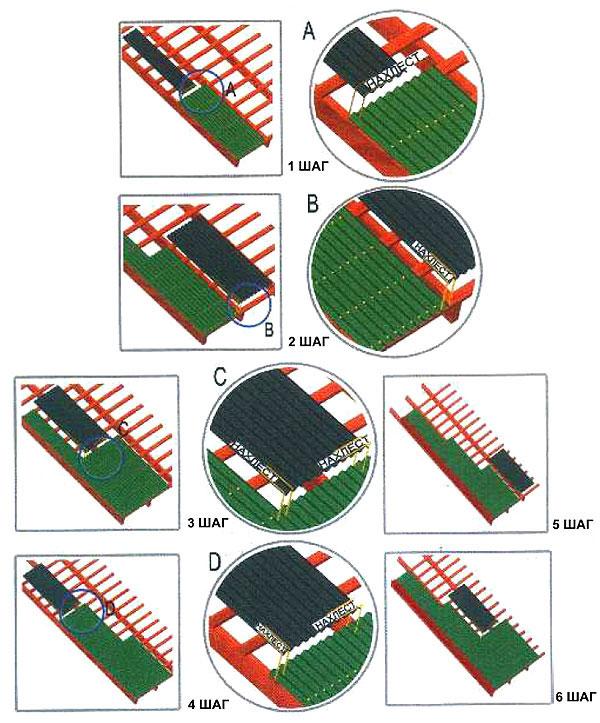 Порядок применения гофрированных битумных листов Corrubit