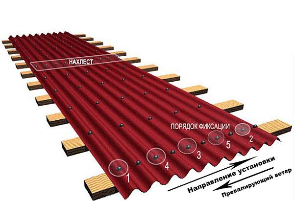 Порядок фиксации кровли (битумных листов) Коррубит