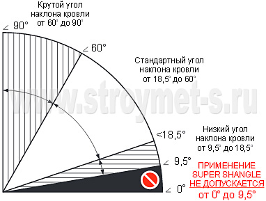 Характеристики Super Shangle