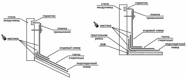 Монтаж и герметизация кровельных примыканий