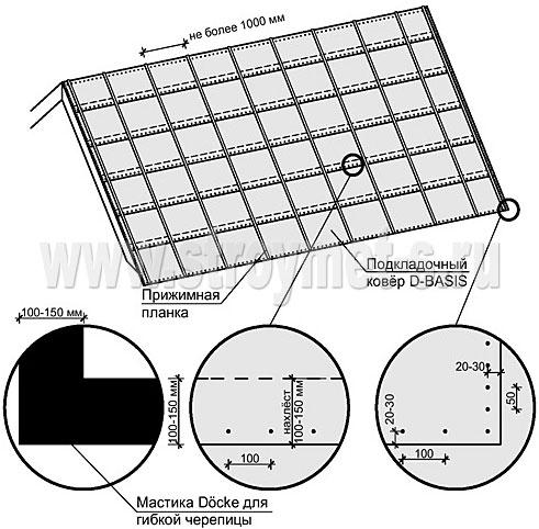 Использование подкладочных ковров D-Basis Comfort и D-Basis Comfort Glass