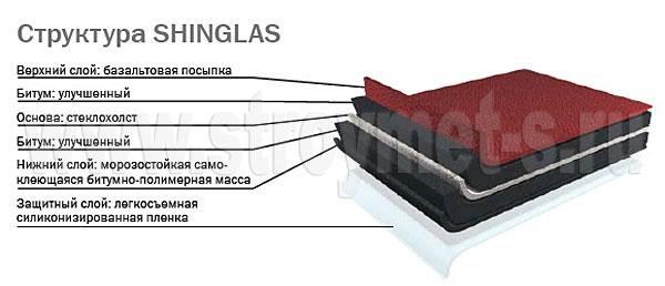 Структура кровельного материала ШИНГЛАС (Shinglas)