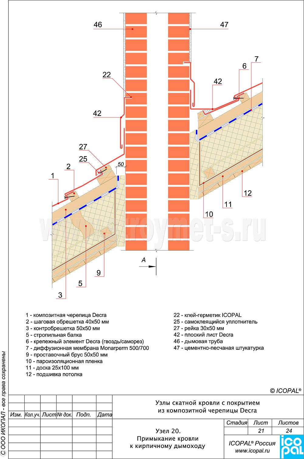 таблица подбора дымоходов