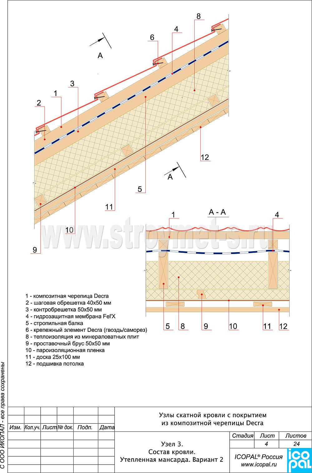 Безопасность охрана ремонта крыши и