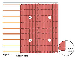 Укладка листов металлочерепицы в несколько рядов