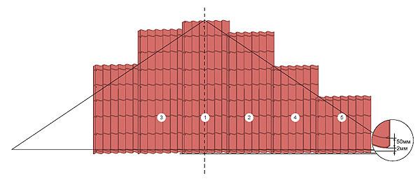 Укладка листов металлочерепицы на треугольных скатах