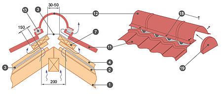 Установка коньковых планок, внешних углов