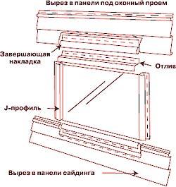 Окна, двери и крыша, оконная изоляция