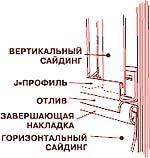 Работы на верхней кромке стены