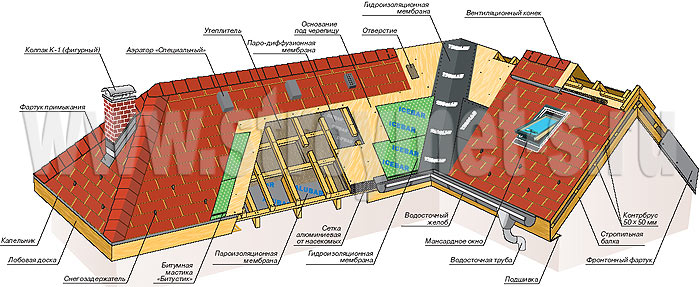 Общая схема устройства кровли