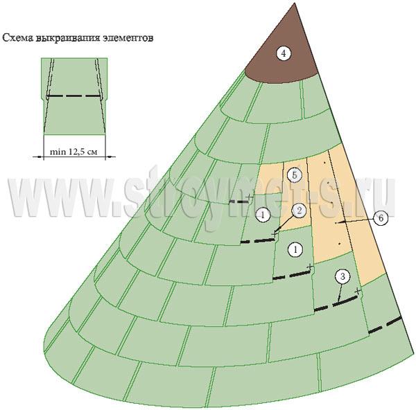 Сколько весит куб камня  Вес стройматериалов