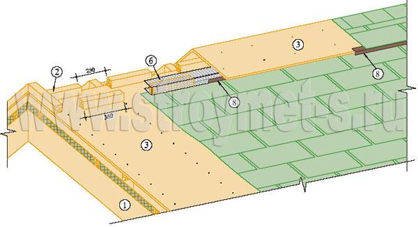 Стен гидроизоляция снаружи кирпичных погреба