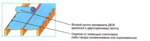 Дополнительная шумоизоляция помещений