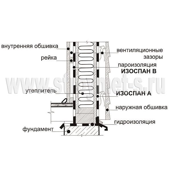 Ветро-влагоизоляция универсальная axton а инструкция по применению