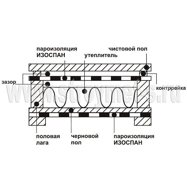 инструкция по применению изоспана в - фото 11