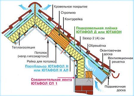 Гидроизоляция ютафол инструкция по применению ооо аквастоп гидроизоляция