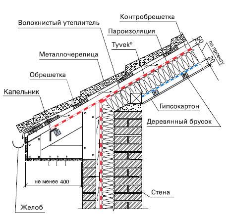 Схема монтажа гидроизоляции кровли TYVEK (ТАЙВЕК)