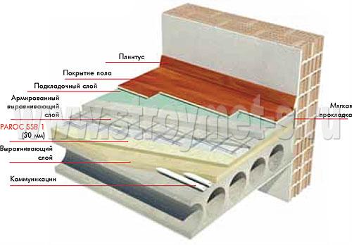 Ламинат подложка гидроизоляция под