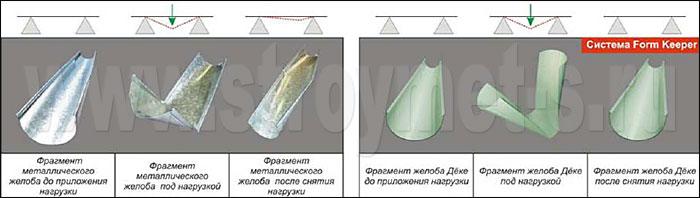 Сравнение характеристик желобов под нагрузкой