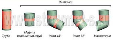 Крепление трубы и фитингов